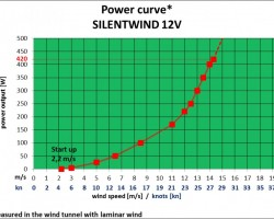 silentwind powercurve 12v.png