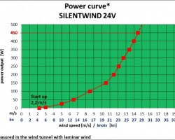 silentwind powercurve 24v.png